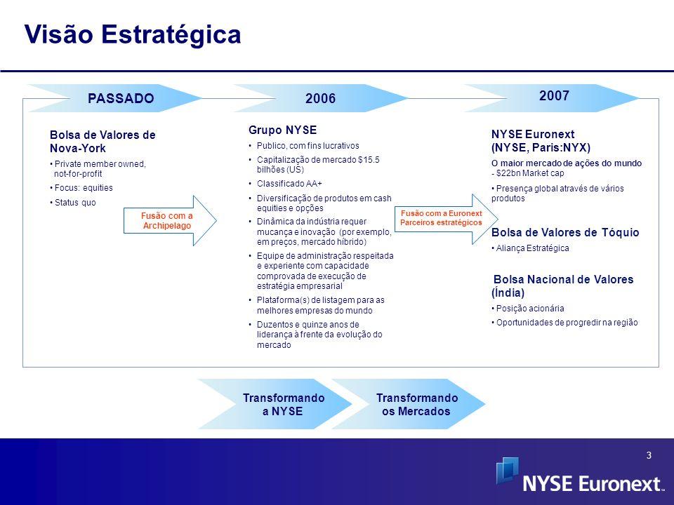 4 Proposta de Valor para Emissores Escolha de ponto de listagem  Pontos de entrada múltiplos para emissores de qualquer tamanho e geografia  A listagem de opções complementa a estratégia do emissor no decorrer do tempo Liquidez aprimorada  Acesso a $ e – as duas principais moedas do mundo  Dia mais longo para o comércio de valores  Desenvolvimento de produtos (ETFs, Índices, Opçòes, Futuros…)  NYSE Euronext trabalhando por um comércio fungível entre os EUA e a Europa Ampla base de investidores  Acesso global e local para o investidor  Ampla gama de produtos (Ações, Obrigações, ETFs, Derivativos…)  Programas para chegar ao investidor Visibilidade Global Única  Oferta de serviço superior  Associação inigualável a NYSE Euronext brand  Peer benchmarking Em defesa dos emissores