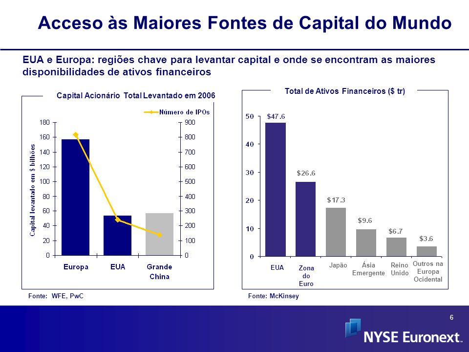 7 Nota:Os dados incluem listagens nacionais e internacionais e denotam a capitalização mundial total para as companhias listadas em operação Os dados da NYSE Euronext foram ajustados para excluir contagem duplicada de emissores listado em ambas NYSE e a Euronext.