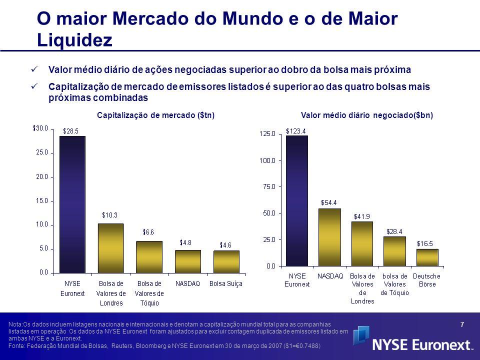 18 Fonte: Pesquisa da NYSE Listagens na NYSE Melhoram a Liqüidez Global Para companhias brasileiras a listagem na NYSE cria uma situação de vantagem em que todos saem ganhando – fornecendo liqüidez e uma base maior de acionistas