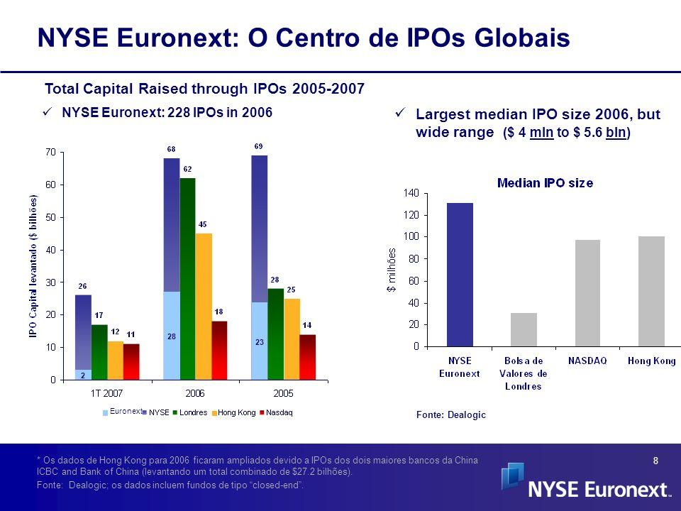 8 Total Capital Raised through IPOs 2005-2007 * Os dados de Hong Kong para 2006 ficaram ampliados devido a IPOs dos dois maiores bancos da China ICBC