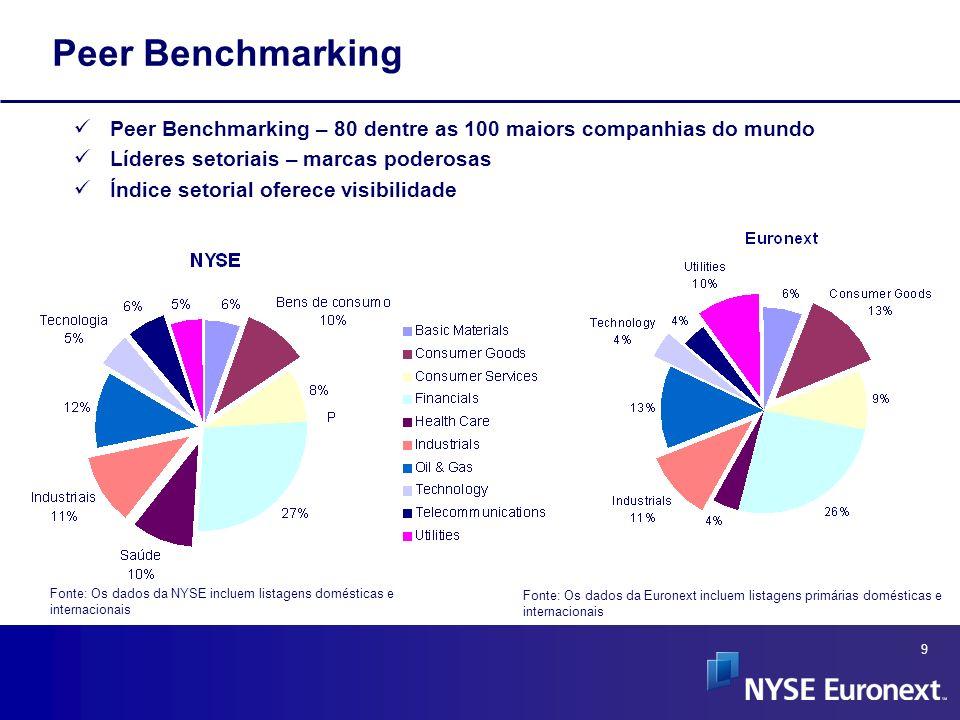 9 Peer Benchmarking – 80 dentre as 100 maiors companhias do mundo Líderes setoriais – marcas poderosas Índice setorial oferece visibilidade Fonte: Os