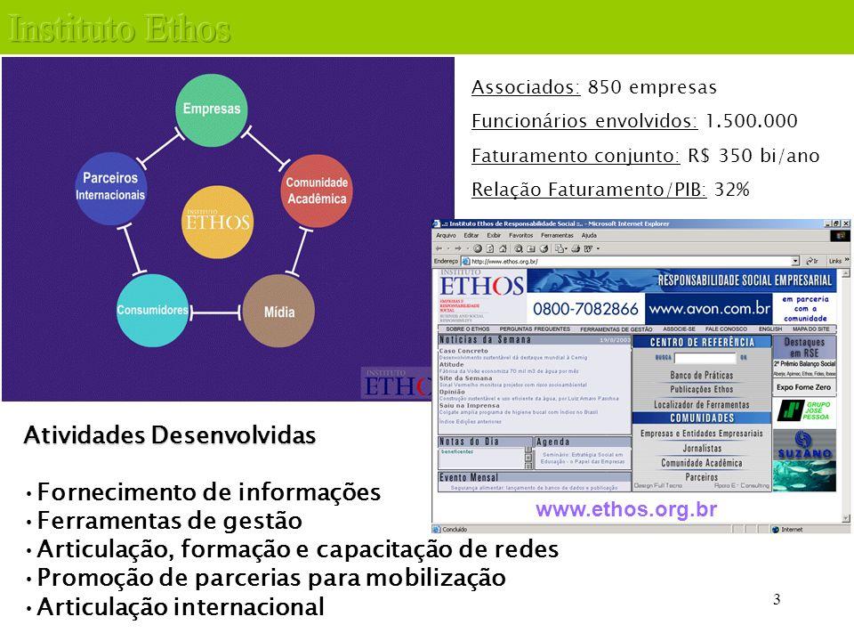 3 Associados: 850 empresas Funcionários envolvidos: 1.500.000 Faturamento conjunto: R$ 350 bi/ano Relação Faturamento/PIB: 32% Fornecimento de informa