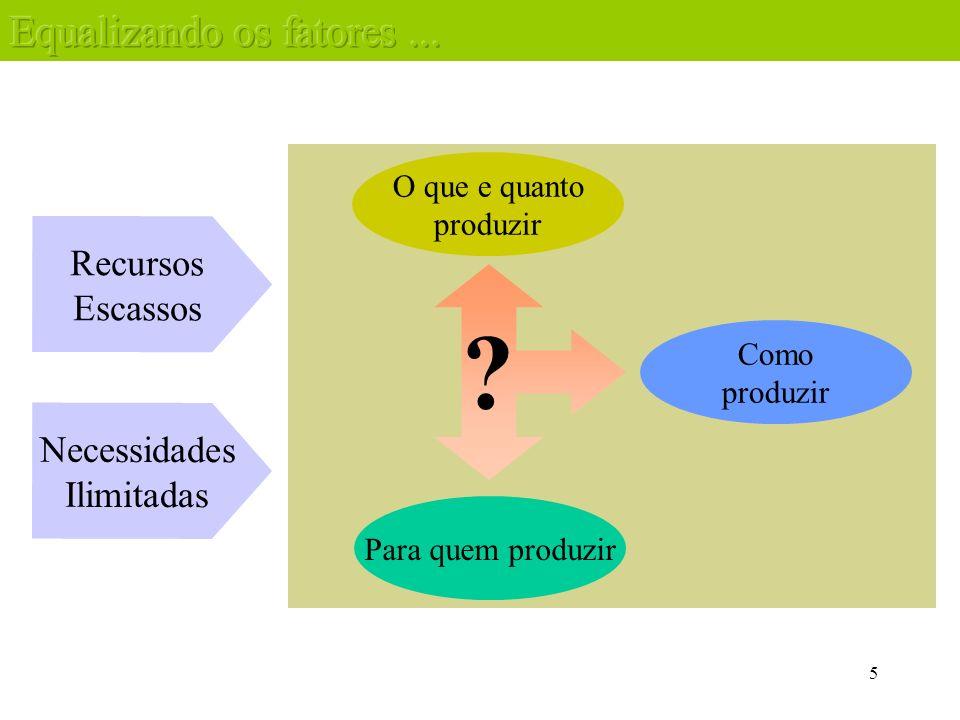 5 Recursos Escassos O que e quanto produzir Como produzir Para quem produzir Necessidades Ilimitadas ?