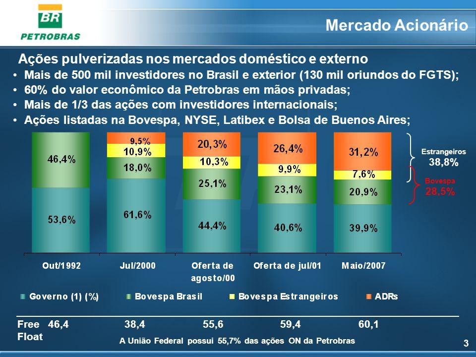 3 Mais de 500 mil investidores no Brasil e exterior (130 mil oriundos do FGTS); 60% do valor econômico da Petrobras em mãos privadas; Mais de 1/3 das