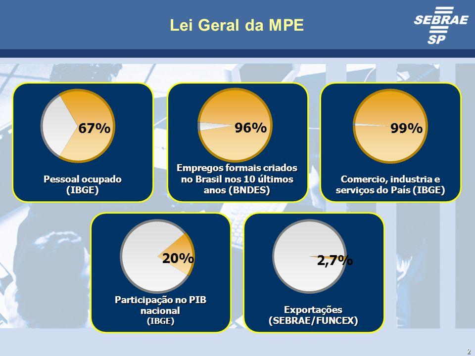 2 Pessoal ocupado (IBGE) 67% Empregos formais criados no Brasil nos 10 últimos anos (BNDES) Comercio, industria e serviços do País (IBGE) Participação no PIB nacional (IBGE)Exportações(SEBRAE/FUNCEX) 96%99% 20% 2,7%