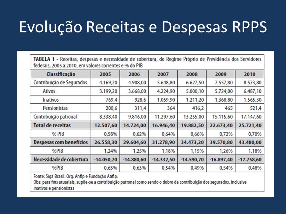 Evolução Receitas e Despesas RPPS
