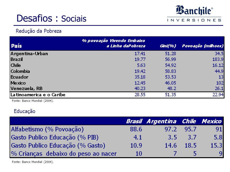 Desafios : Sociais Redução da Pobreza Fonte: Banco Mundial (2004). Educação