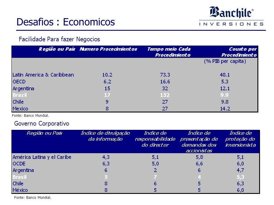 Desafios : Economicos Fonte: Banco Mundial. Facilidade Para fazer Negocios Fonte: Banco Mundial.