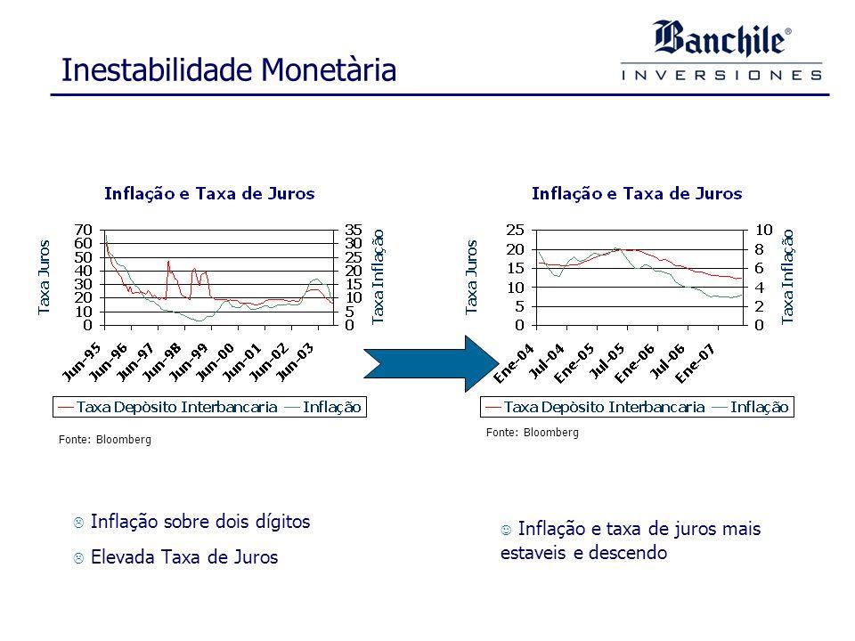 Inestabilidade Monetària Inflação sobre dois dígitos Elevada Taxa de Juros Inflação e taxa de juros mais estaveis e descendo Fonte: Bloomberg