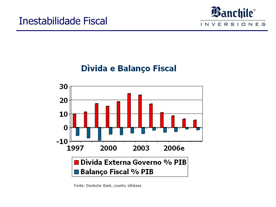 Inestabilidade Fiscal Fonte: Deutsche Bank, country infobase