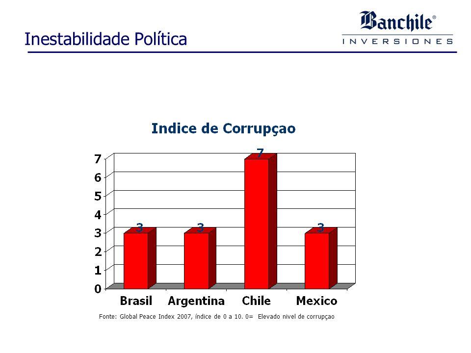 Inestabilidade Política Fonte: Global Peace Index 2007, índice de 0 a 10.