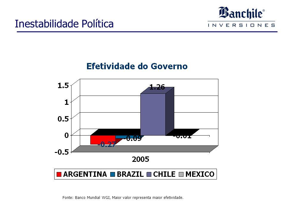 Inestabilidade Política Fonte: Banco Mundial WGI, Maior valor representa maior efetividade.