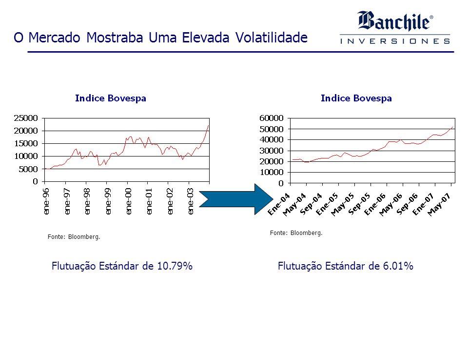O Mercado Mostraba Uma Elevada Volatilidade Flutuação Estándar de 10.79% Fonte: Bloomberg.