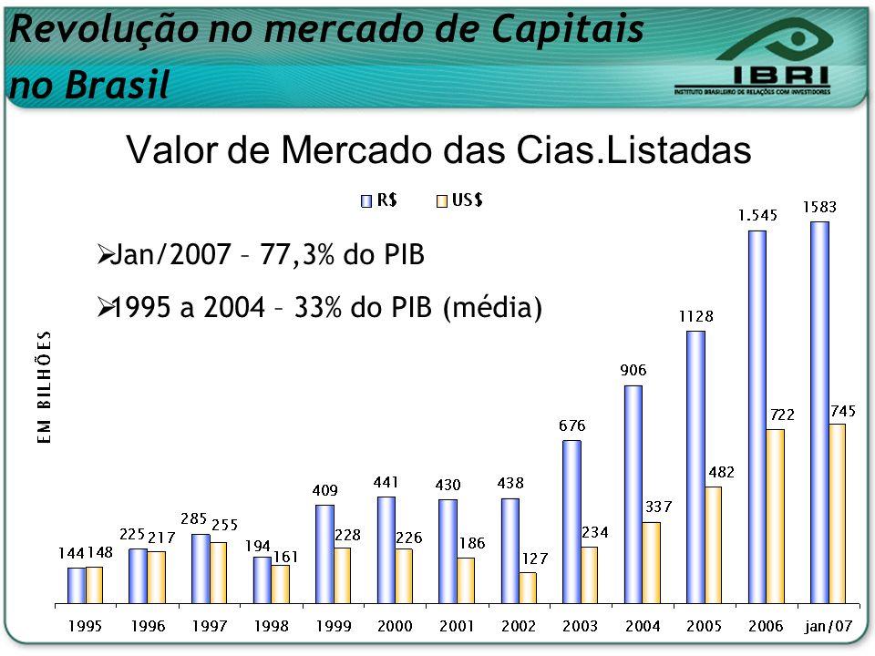 Valor de Mercado das Cias.Listadas Revolução no mercado de Capitais no Brasil Jan/2007 – 77,3% do PIB 1995 a 2004 – 33% do PIB (média)