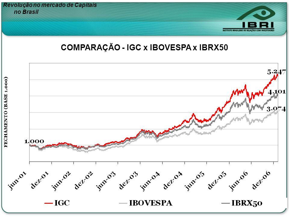 Revolução no mercado de Capitais no Brasil COMPARAÇÃO - IGC x IBOVESPA x IBRX50