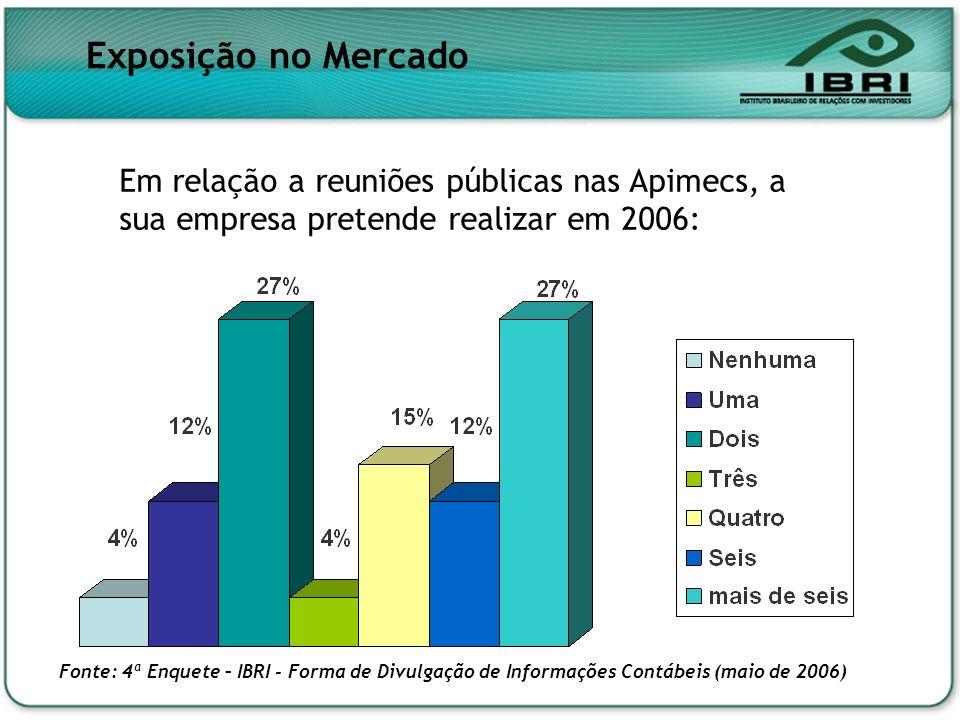 Exposição no Mercado Em relação a reuniões públicas nas Apimecs, a sua empresa pretende realizar em 2006: Fonte: 4ª Enquete – IBRI - Forma de Divulgaç