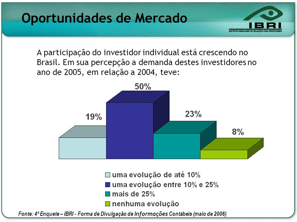 Oportunidades de Mercado A participação do investidor individual está crescendo no Brasil. Em sua percepção a demanda destes investidores no ano de 20