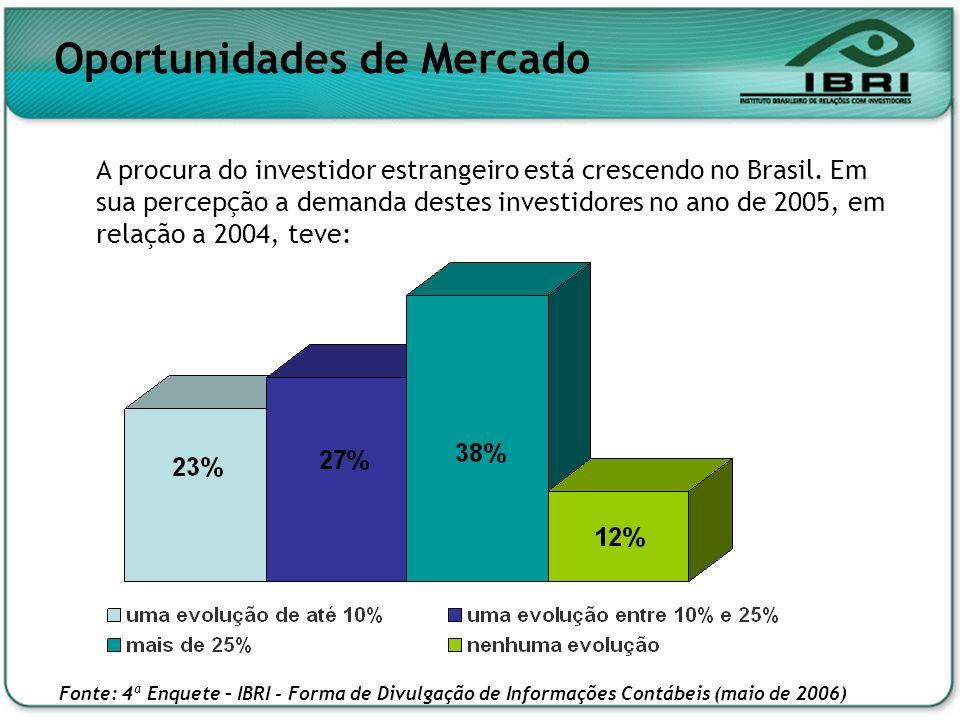 Oportunidades de Mercado A procura do investidor estrangeiro está crescendo no Brasil. Em sua percepção a demanda destes investidores no ano de 2005,