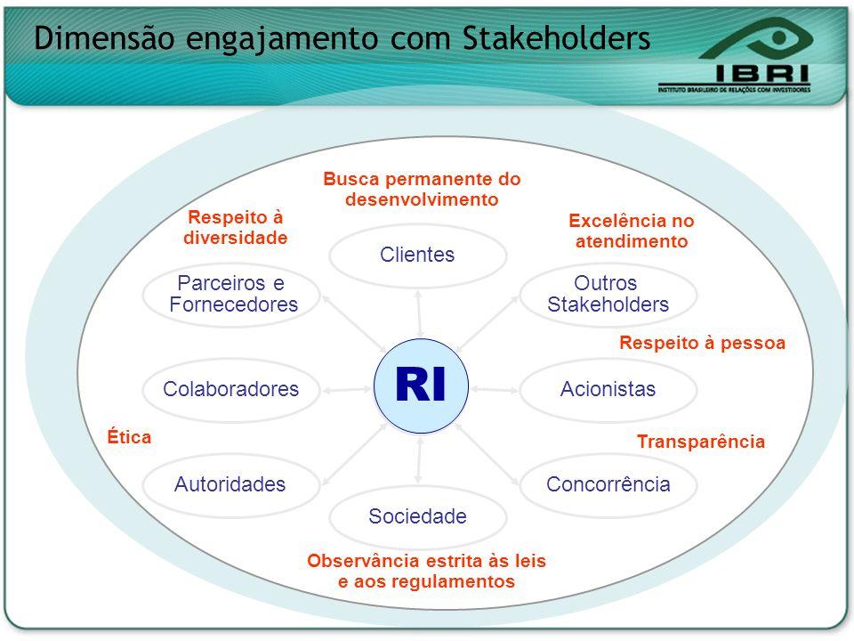 Dimensão engajamento com Stakeholders Colaboradores Concorrência Outros Stakeholders Sociedade Parceiros e Fornecedores Acionistas Clientes Autoridade