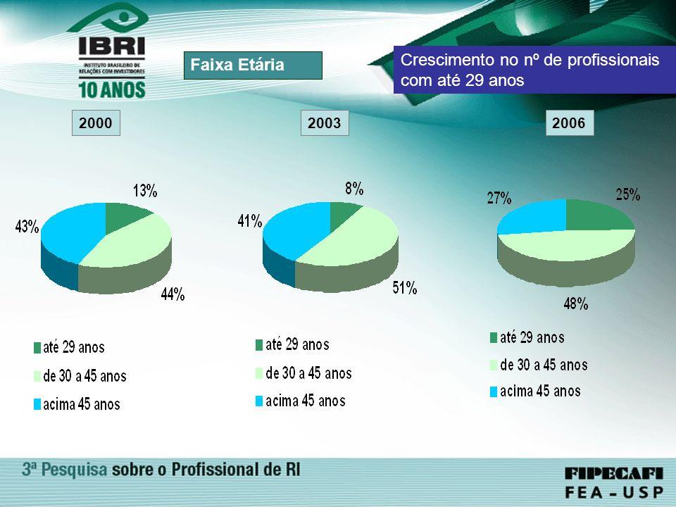 2003 Faixa Etária 2000 Crescimento no nº de profissionais com até 29 anos 2006