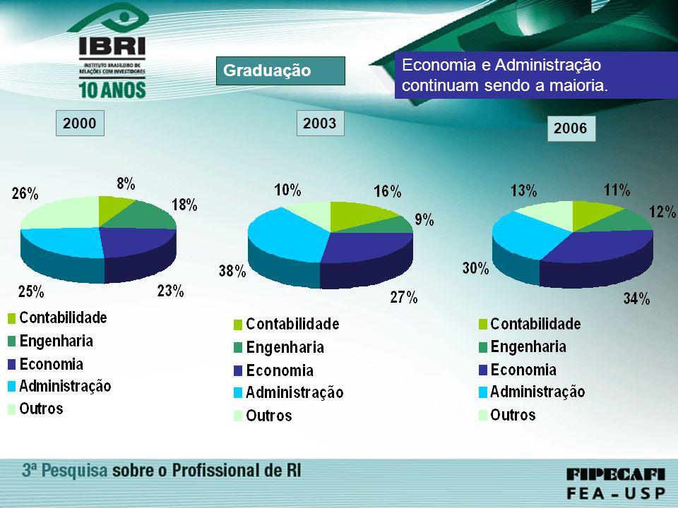 Graduação 2000 2006 Economia e Administração continuam sendo a maioria. 2003