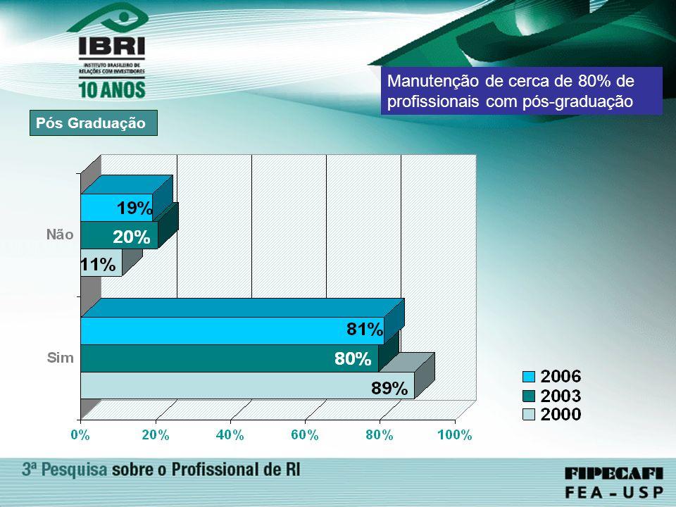 Pós Graduação Manutenção de cerca de 80% de profissionais com pós-graduação