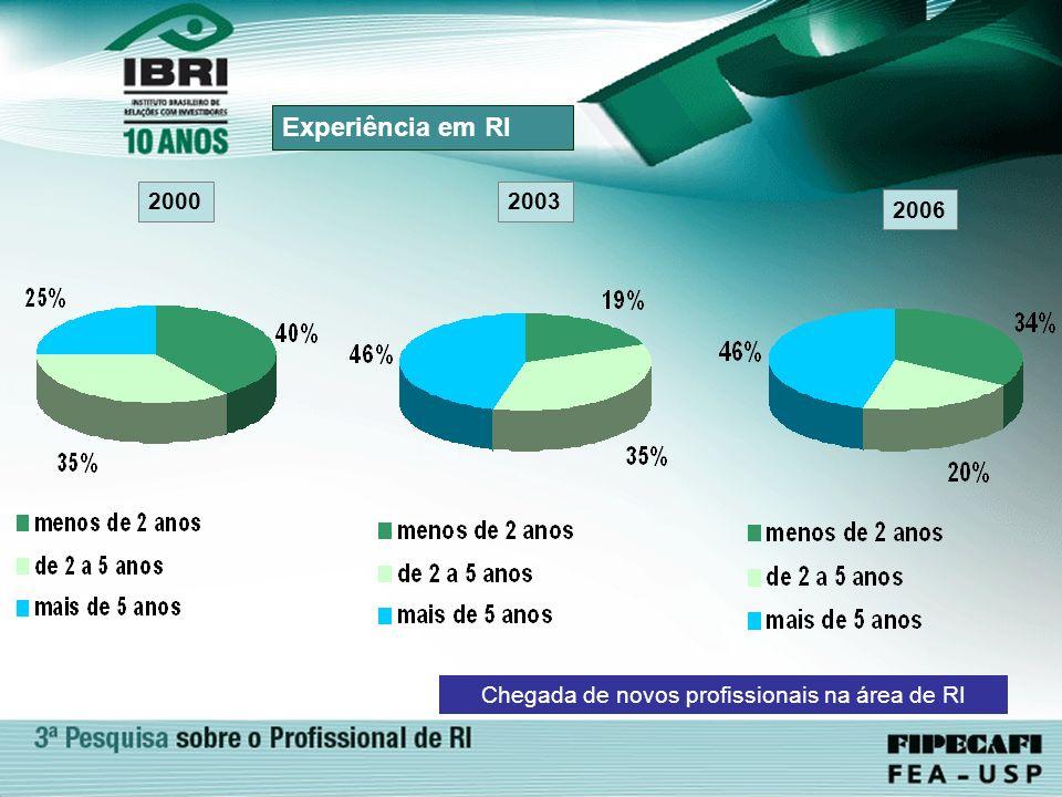 2006 Experiência em RI 2000 Chegada de novos profissionais na área de RI 2003