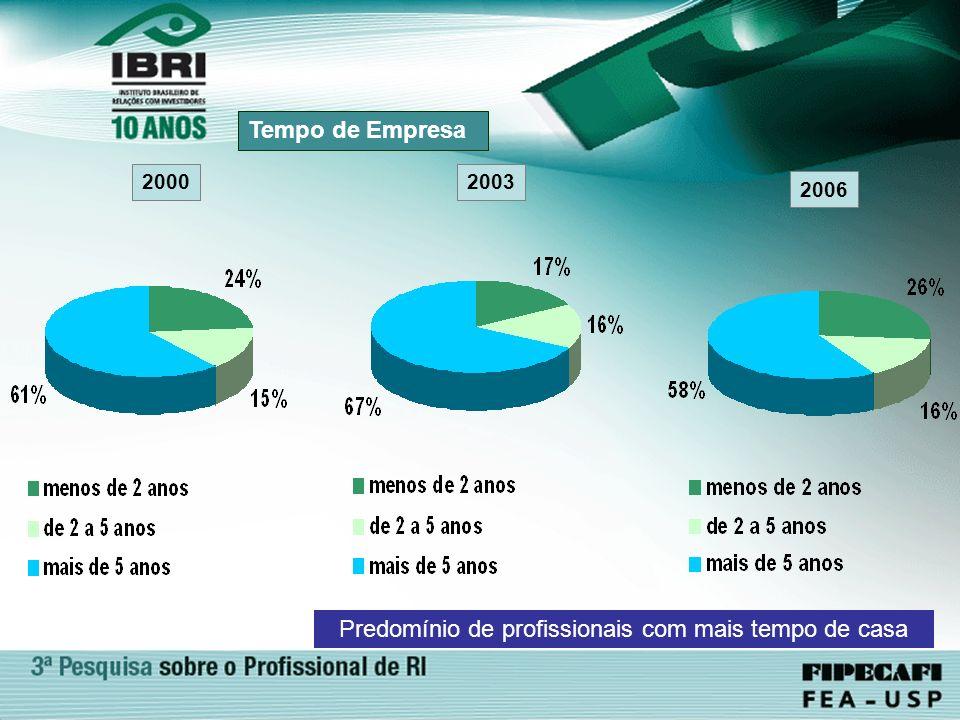 2006 Tempo de Empresa 2000 Predomínio de profissionais com mais tempo de casa 2003