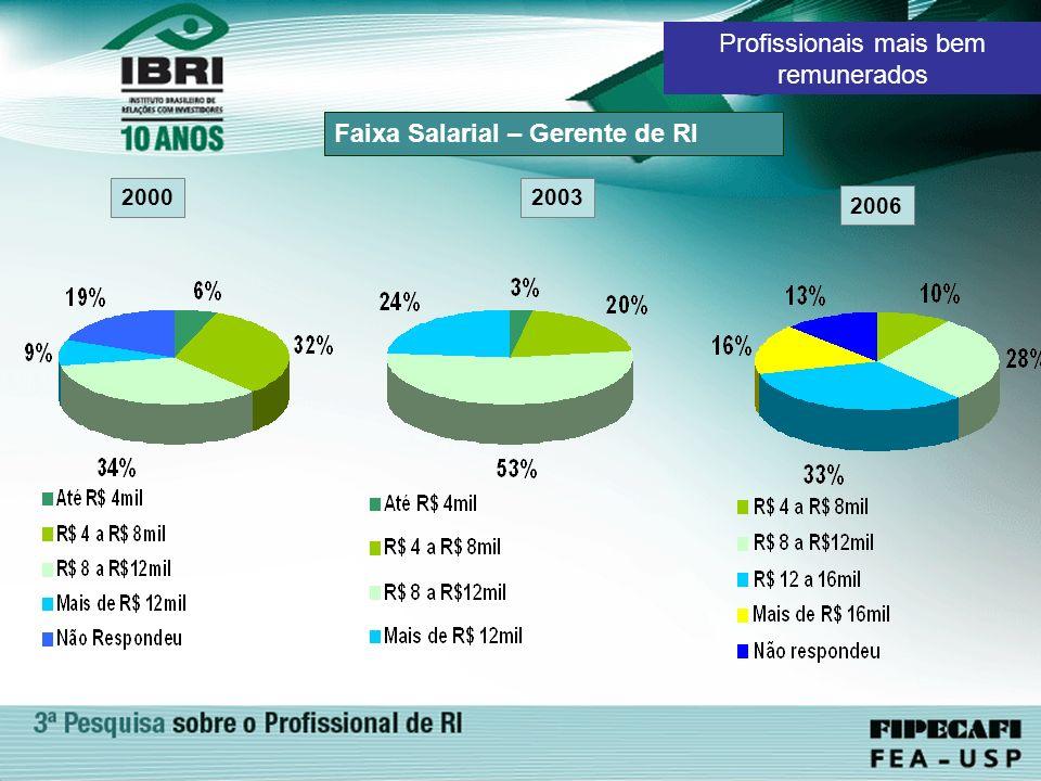 Faixa Salarial – Gerente de RI 2000 2006 Profissionais mais bem remunerados 2003