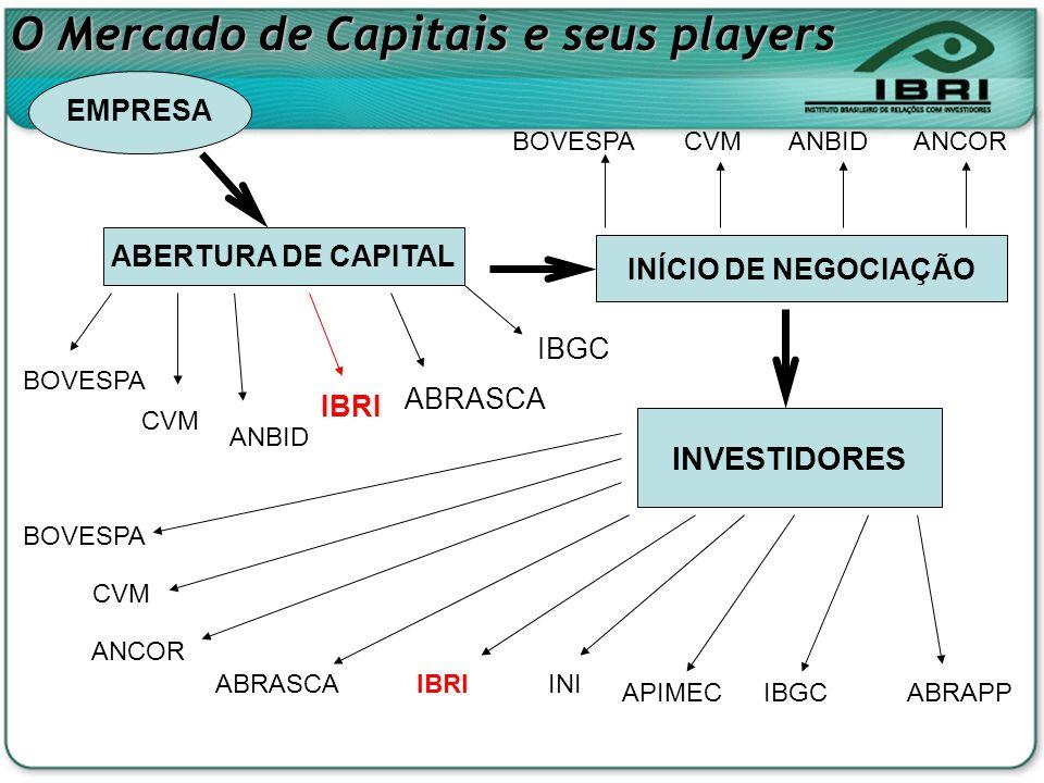 A evolução do Mercado de Capitais no Brasil Alguns números do Mercado de Capitais: * Participação de Pessoas Físicas no volume financeiro diário negociado na Bovespa 2001 = 18% 2006 = 25% * Empresas registradas nos níveis diferenciados de Governança Corporativa da Bovespa (Fev/07) (% capitalização mercado) Novo Mercado = 51 empresas-> 14% Nível 2 = 14 empresas-> 4% Nível 1 = 36 empresas-> 41% Tradicional = 300 empresas-> 41%