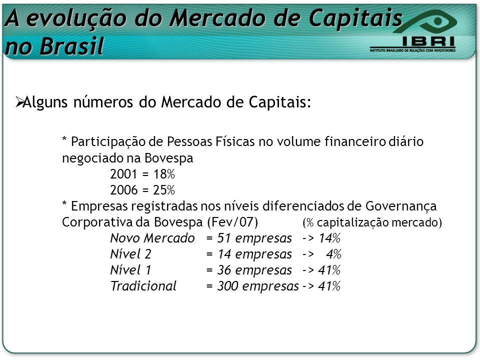A evolução do Mercado de Capitais no Brasil Alguns números do Mercado de Capitais: * Participação de Pessoas Físicas no volume financeiro diário negoc