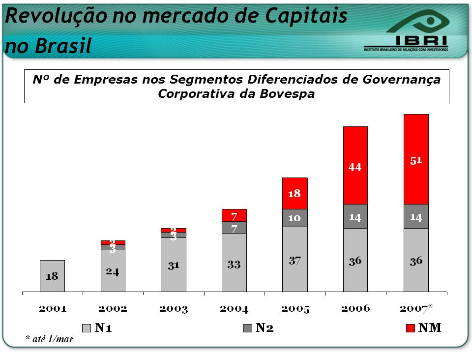 Nº de Empresas nos Segmentos Diferenciados de Governança Corporativa da Bovespa * até 1/mar Revolução no mercado de Capitais no Brasil