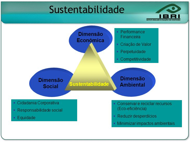 Dimensão Econômica Dimensão Ambiental Dimensão Social Sustentabilidade Cidadania Corporativa Responsabilidade social Equidade Conservar e reciclar rec