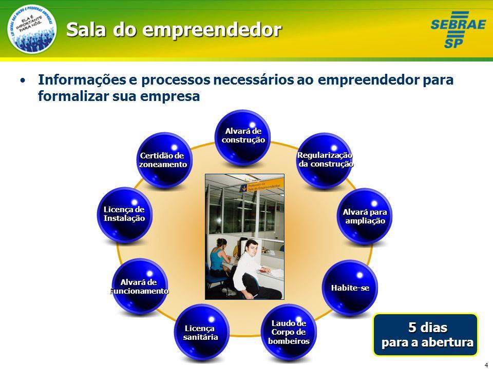 4 Sala do empreendedor Informações e processos necessários ao empreendedor para formalizar sua empresa Licençasanitária Alvará de Funcionamento Licenç