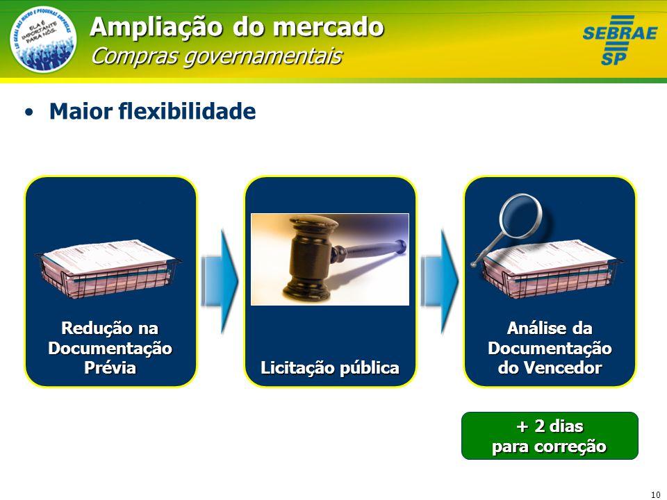 10 Ampliação do mercado Compras governamentais Maior flexibilidade Licitação pública Análise da Documentação do Vencedor + 2 dias para correção Reduçã