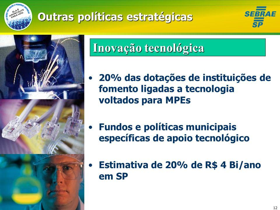 12 Outras políticas estratégicas 20% das dotações de instituições de fomento ligadas a tecnologia voltados para MPEs Fundos e políticas municipais esp