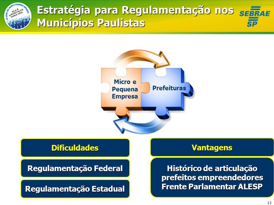 13 Estratégia para Regulamentação nos Municípios Paulistas Vantagens Histórico de articulação prefeitos empreendedores Frente Parlamentar ALESP Micro