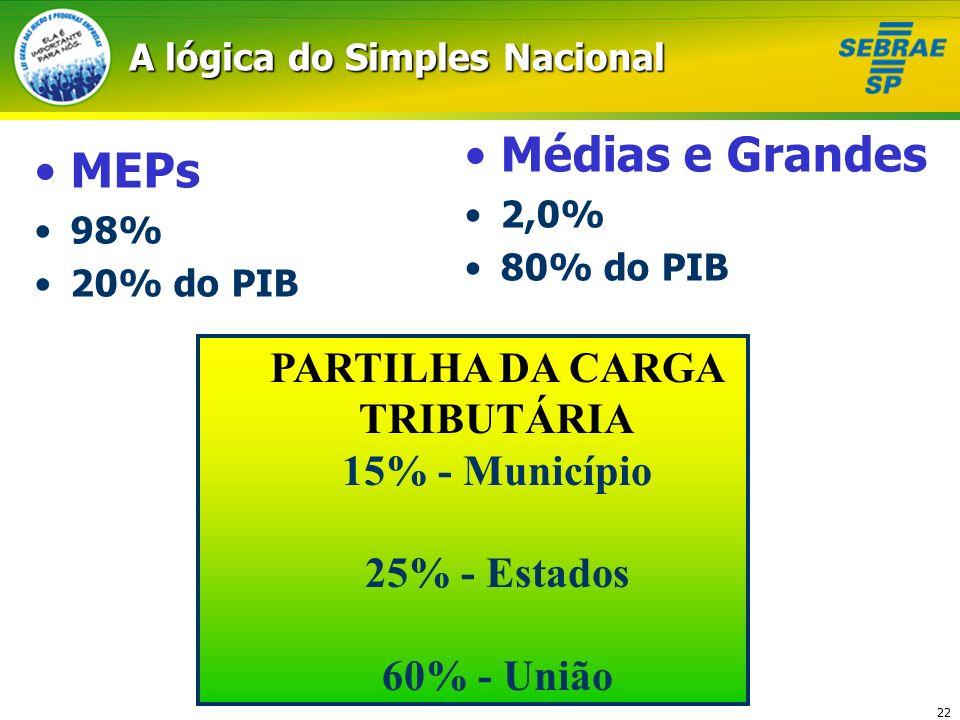 22 A lógica do Simples Nacional MEPs 98% 20% do PIB Médias e Grandes 2,0% 80% do PIB PARTILHA DA CARGA TRIBUTÁRIA 15% - Município 25% - Estados 60% -