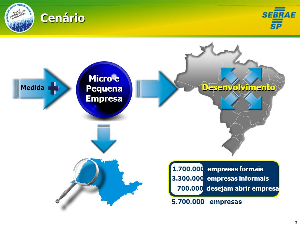 3Cenário 1.700.000 empresas formais 3.300.000 empresas informais 700.000 desejam abrir empresas 5.700.000 empresas Micro e Pequena Empresa Medida Dese