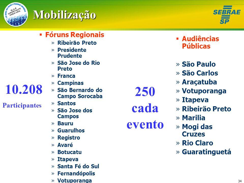 34Mobilização Fóruns Regionais »Ribeirão Preto »Presidente Prudente »São Jose do Rio Preto »Franca »Campinas »São Bernardo do Campo Sorocaba »Santos »
