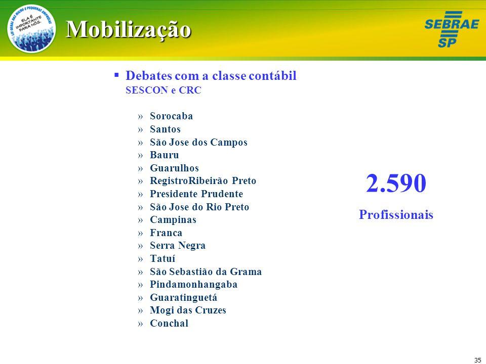 35Mobilização Debates com a classe contábil SESCON e CRC »Sorocaba »Santos »São Jose dos Campos »Bauru »Guarulhos »RegistroRibeirão Preto »Presidente