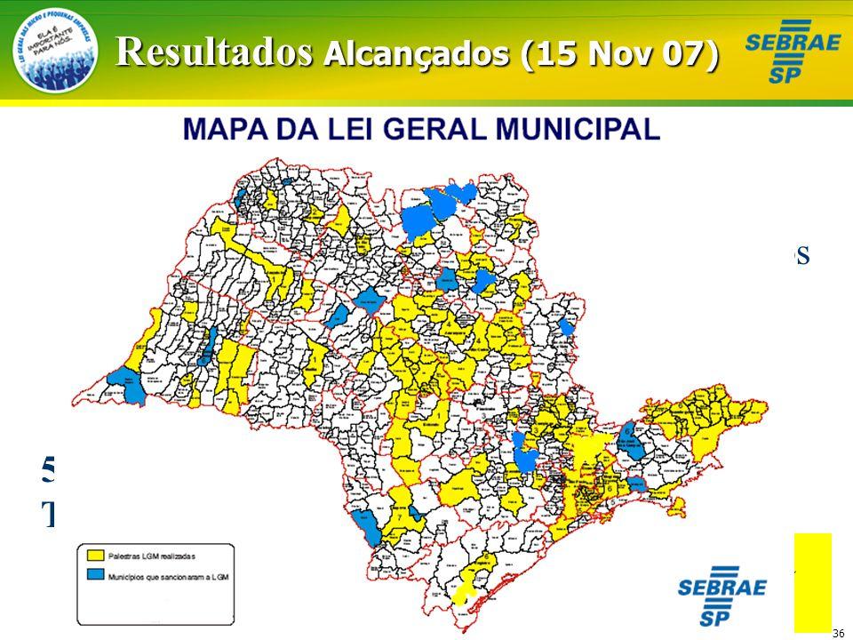 36 Resultados Alcançados (15 Nov 07) Atendimento 180 municípios 58 Grupos de Trabalho Lei Sancionada 19