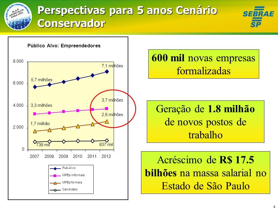 4 Público Alvo: Empreendedores 7,1 milhões 5,7 milhões 3,7 milhões 3,3 milhões 2,6 milhões 1,7 milhão 837 mil 739 mil 0 2.000 4.000 6.000 8.000 200720