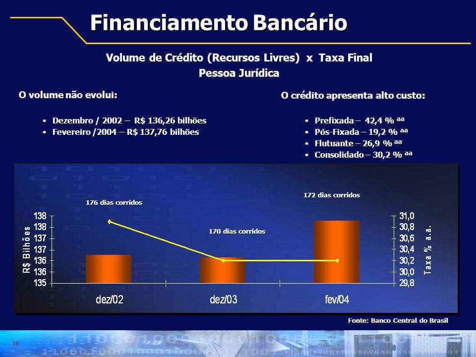 10 Financiamento Bancário Volume de Crédito (Recursos Livres) x Taxa Final Pessoa Jurídica O crédito apresenta alto custo: Prefixada – 42,4 % ªª Pós-F