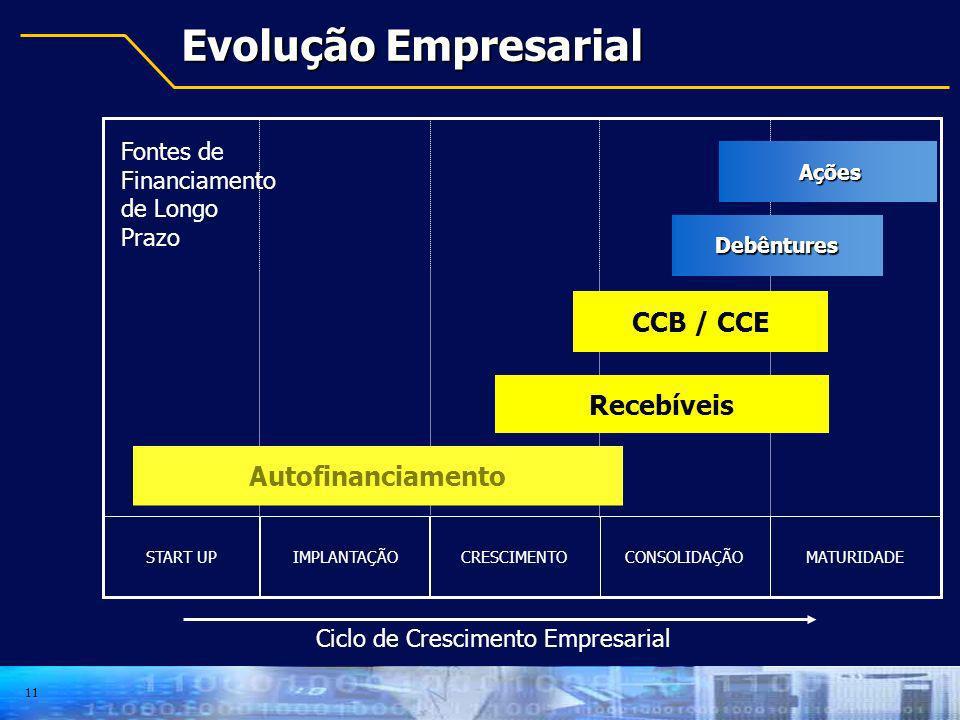 11 Evolução Empresarial START UPIMPLANTAÇÃOCRESCIMENTOCONSOLIDAÇÃOMATURIDADE Ciclo de Crescimento Empresarial Ações Ações Debêntures CCB / CCE Recebív
