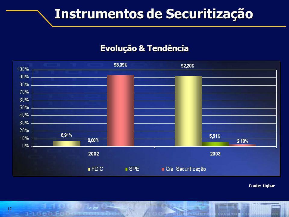 12 Instrumentos de Securitização Fonte: Uqbar Evolução & Tendência