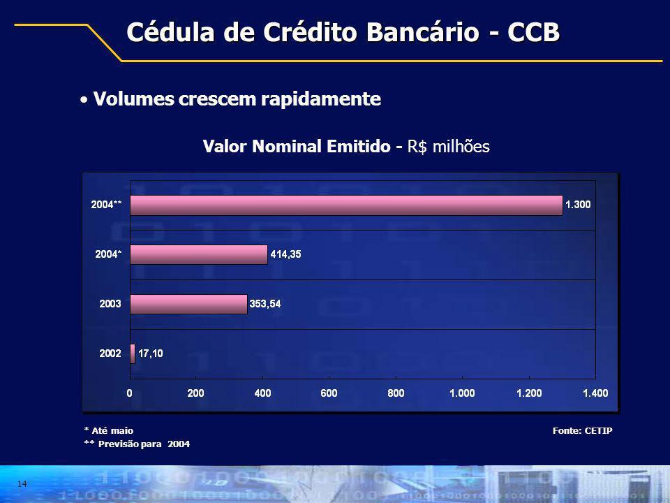 14 Cédula de Crédito Bancário - CCB Volumes crescem rapidamente Fonte: CETIP Valor Nominal Emitido - R$ milhões * Até maio ** Previsão para 2004