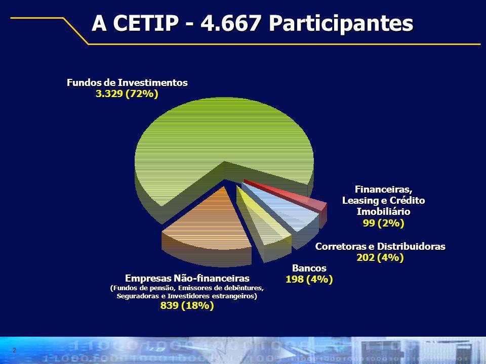 2 A CETIP - 4.667 Participantes Corretoras e Distribuidoras 202 (4%) Bancos 198 (4%) Empresas Não-financeiras (Fundos de pensão, Emissores de debêntur