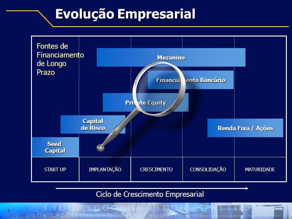 3 Evolução Empresarial START UPIMPLANTAÇÃOCRESCIMENTOCONSOLIDAÇÃOMATURIDADE Ciclo de Crescimento Empresarial Seed Capital de Risco Capital de Risco Pr