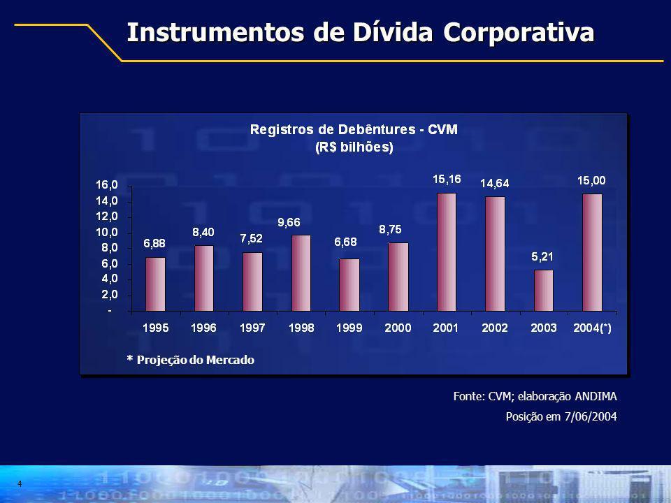 4 Fonte: CVM; elaboração ANDIMA Posição em 7/06/2004 Instrumentos de Dívida Corporativa * Projeção do Mercado